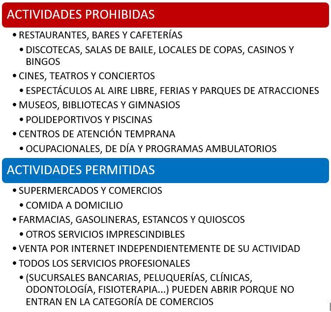 Actividades permitidas para PYMES y autónomos durante el estado de Alarma provocado por el COVID-19